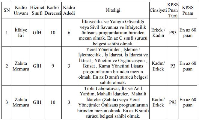 5 Belediye KPSS En Az 60 Puanla 171 Zabıta Memuru Alımı Yapacak!